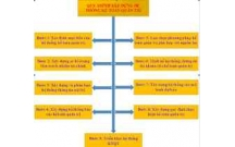 Các Bước xây dựng hệ thống kế toán quản trị