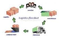 Khác nhau giữa FCL và LCL vận chuyển hàng lẻ và full container trong XNK