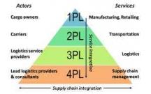 Phân biệt giữa hình thức 1PL, 2PL, 3PL và 4PL trong XNK
