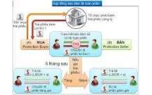 Phân tích dòng tiền Khách hàng Doanh nghiệp