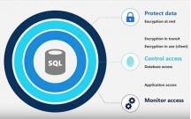 Toán tử trong SQL