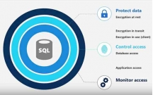 Tổng quan về SQL