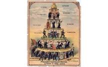 Sự phát triển của các yếu tố lực lượng sản xuất trong các xã hội trước chủ nghĩa tư bản