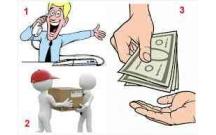Khái niệm về tính thanh khoản