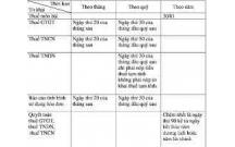 Xử phạt vi phạm chậm nộp hồ sơ khai thuế trong thời gian quy định