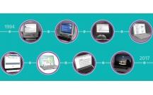 Tìm hiểu về lịch sử phát triển của blog