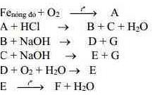 Tài liệu bồi dưỡng HS giỏi môn Hóa lớp 9
