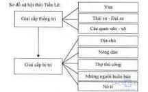 Hướng dẫn trả lời câu hỏi Lịch sử SGK Lớp 10: Quá trình hình thành và phát triển của nhà nước phong kiến (từ thế kỉ X đến thế kỉ XV)