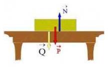 Câu hỏi trắc nghiệm định tính và bài tập vận dụng Ba định luật Newton