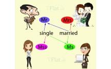 Mr, Mrs, Miss, Ms, Sir or Madam