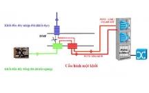 Giới thiệu chung về bảo mật vô tuyến- Kiến trúc bảo mật mạng GSM và Kiến trúc bảo mật mạng GSM